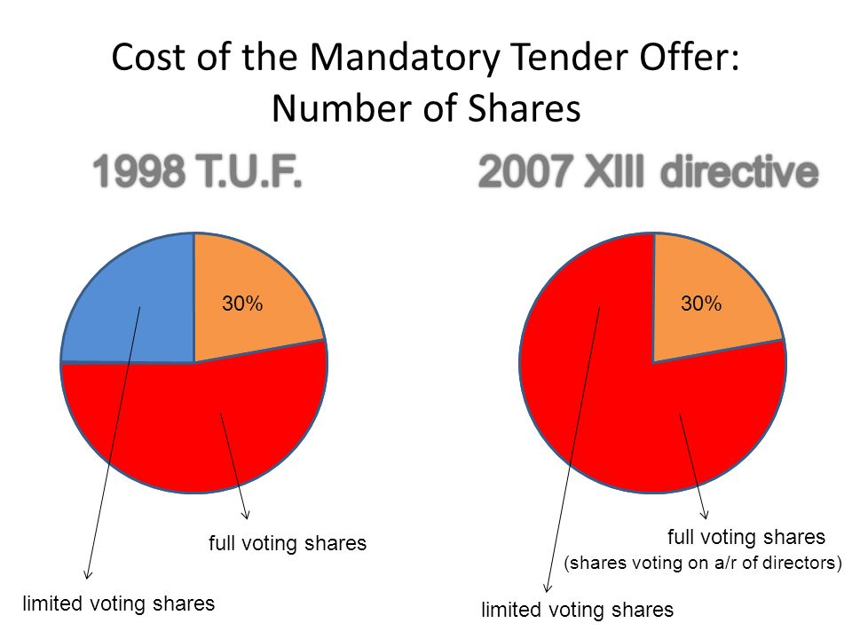 full voting shares limited voting shares 30% full voting shares limited voting shares 30% (shares voting on a/r of directors) Cost of the Mandatory Tender Offer: Number of Shares