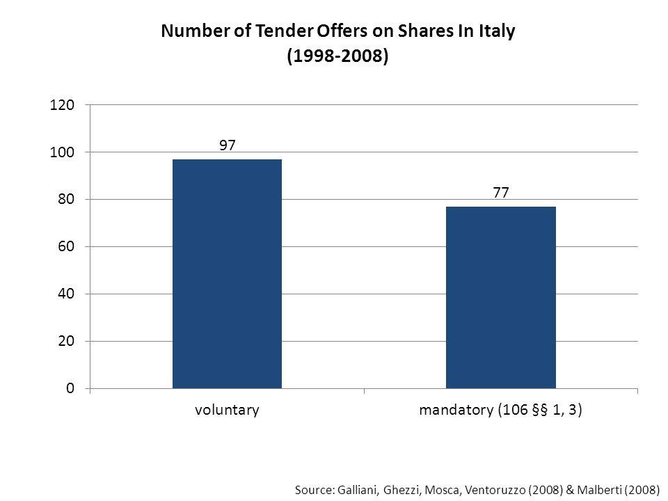 Source: Galliani, Ghezzi, Mosca, Ventoruzzo (2008) & Malberti (2008)
