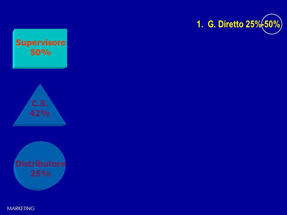 1. G. Diretto 25%-50% C.S. 42% Distributore 25% Supervisore 50% MARKETING