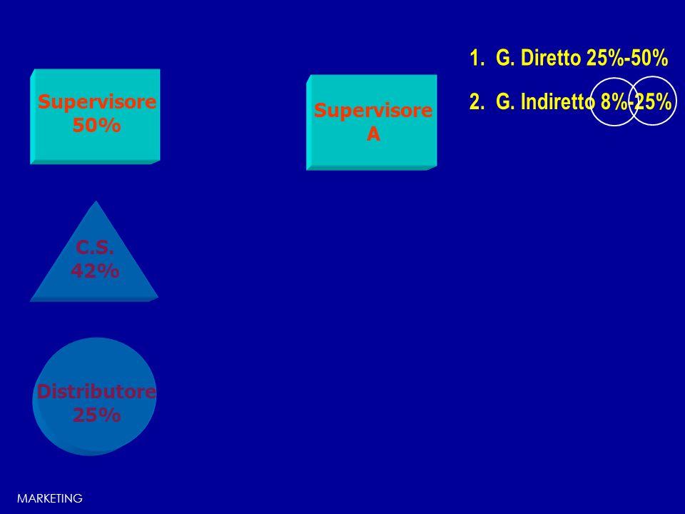 Consulente 25% C.S. 42% Supervisore A 1. G. Diretto 25%-50% 2. G. Indiretto 8%-25% C.S. 42% Distributore 25% Supervisore 50% MARKETING
