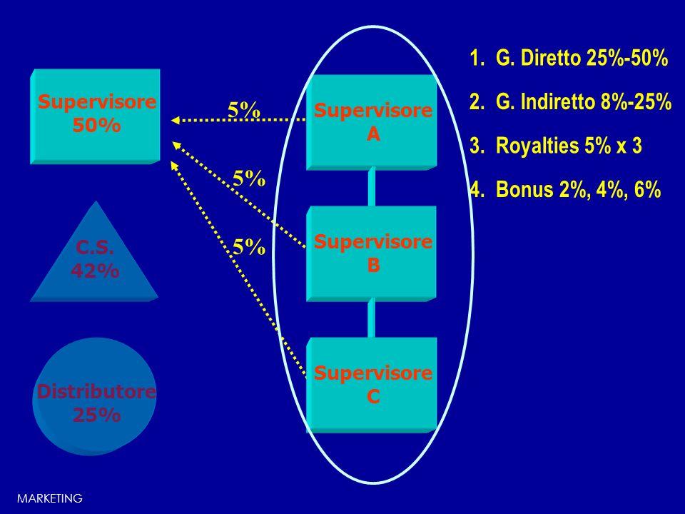 Consulente 25% C.S. 42% Supervisore A 5% 1. G. Diretto 25%-50% 5% Supervisore B Supervisore C 4. Bonus 2%, 4%, 6% 3. Royalties 5% x 3 2. G. Indiretto