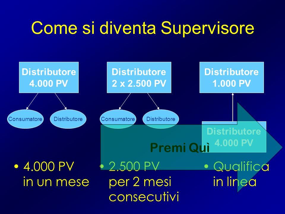 Come si diventa Supervisore Distributore 4.000 PV Distributore 1.000 PV Qualifica in linea Distributore 4.000 PV 4.000 PV in un mese ConsumatoreDistributore 2 x 2.500 PV 2.500 PV per 2 mesi consecutivi ConsumatoreDistributore Premi Quì