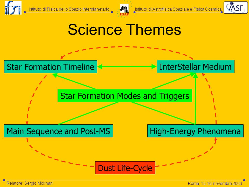 Science Themes Star Formation Timeline Main Sequence and Post-MSHigh-Energy Phenomena Dust Life-Cycle InterStellar Medium Istituto di Astrofisica Spaziale e Fisica CosmicaIstituto di Fisica dello Spazio Interplanetario Relatore: Sergio Molinari Roma, 15-16 novembre 2003 Star Formation Modes and Triggers