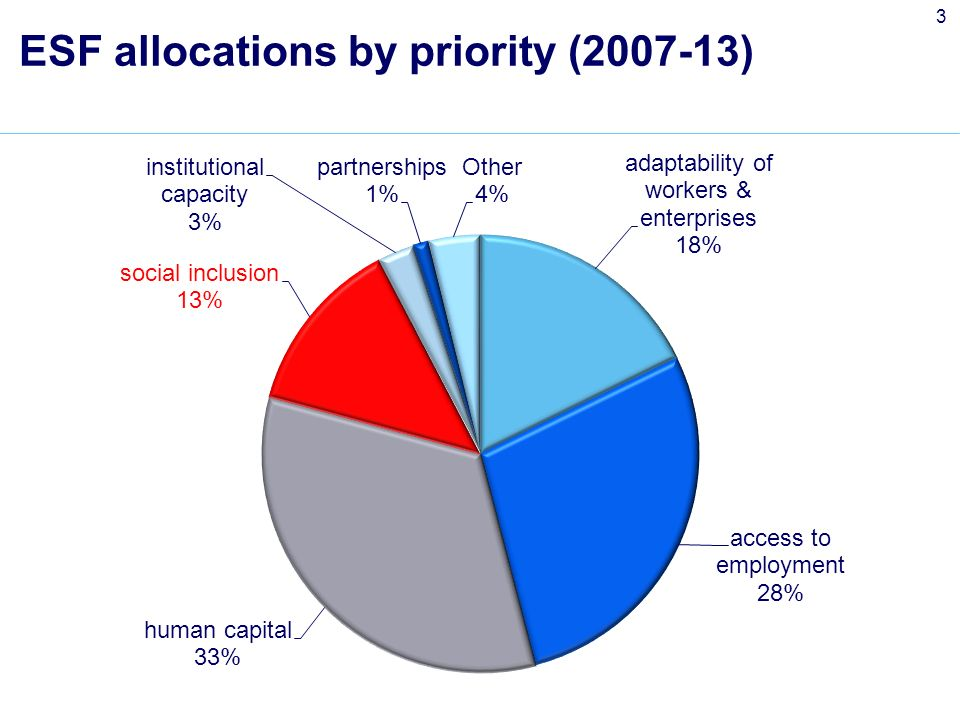 3 ESF allocations by priority (2007-13)