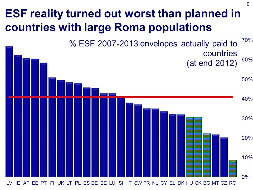 5 ESF reality turned out worst than planned in countries with large Roma populations