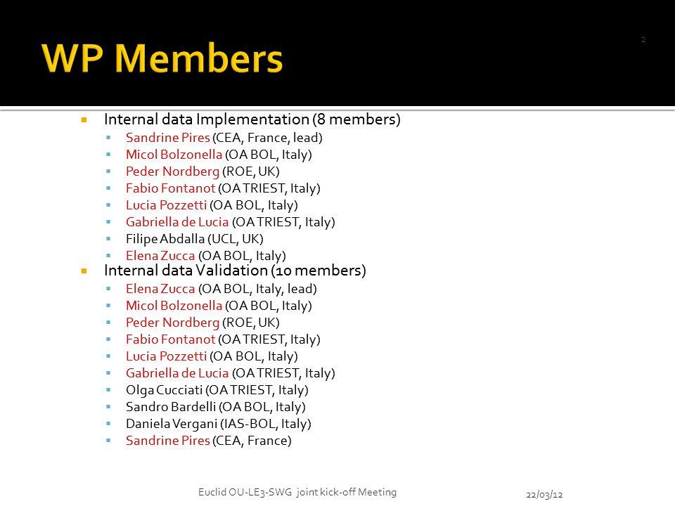 Internal data Implementation (8 members) Sandrine Pires (CEA, France, lead) Micol Bolzonella (OA BOL, Italy) Peder Nordberg (ROE, UK) Fabio Fontanot (