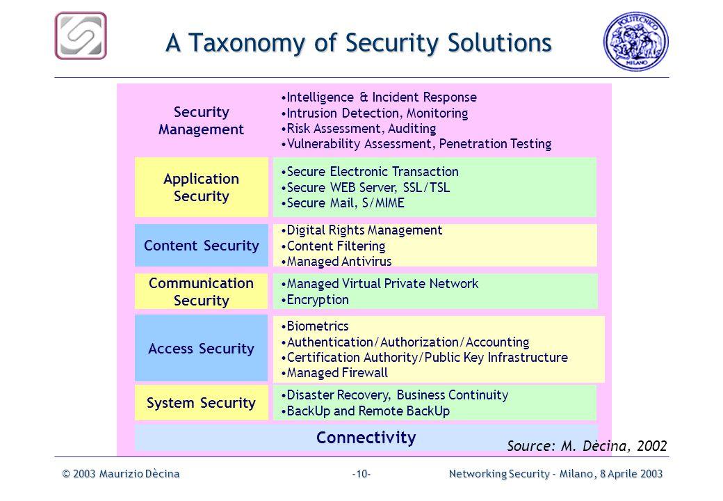 © 2003 Maurizio DècinaNetworking Security - Milano, 8 Aprile 2003-9--9- Sicurezza e Protocolli Internet alcune dipendenze NAT PAT IGMP Data Link & Phy