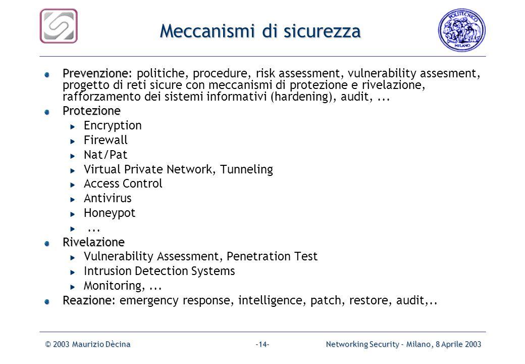 © 2003 Maurizio DècinaNetworking Security - Milano, 8 Aprile 2003-13- Security Scenario Message Message Secret Info Security-relatedtransformation Sec