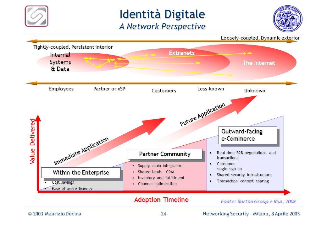 © 2003 Maurizio DècinaNetworking Security - Milano, 8 Aprile 2003-23- Managed PKI VPNs MessageIntegrity(Signature) Encrypt E-Mail (S/MIME) Authorizati