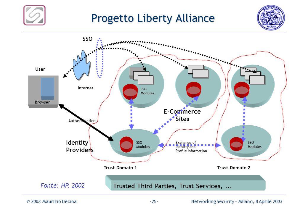 © 2003 Maurizio DècinaNetworking Security - Milano, 8 Aprile 2003-24- Identità Digitale A Network Perspective Value Delivered Adoption Timeline Supply