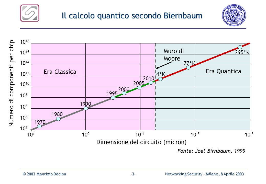 © 2003 Maurizio DècinaNetworking Security - Milano, 8 Aprile 2003-2--2- Generalized Moores Law Most Important Information Technology Growth Parameters