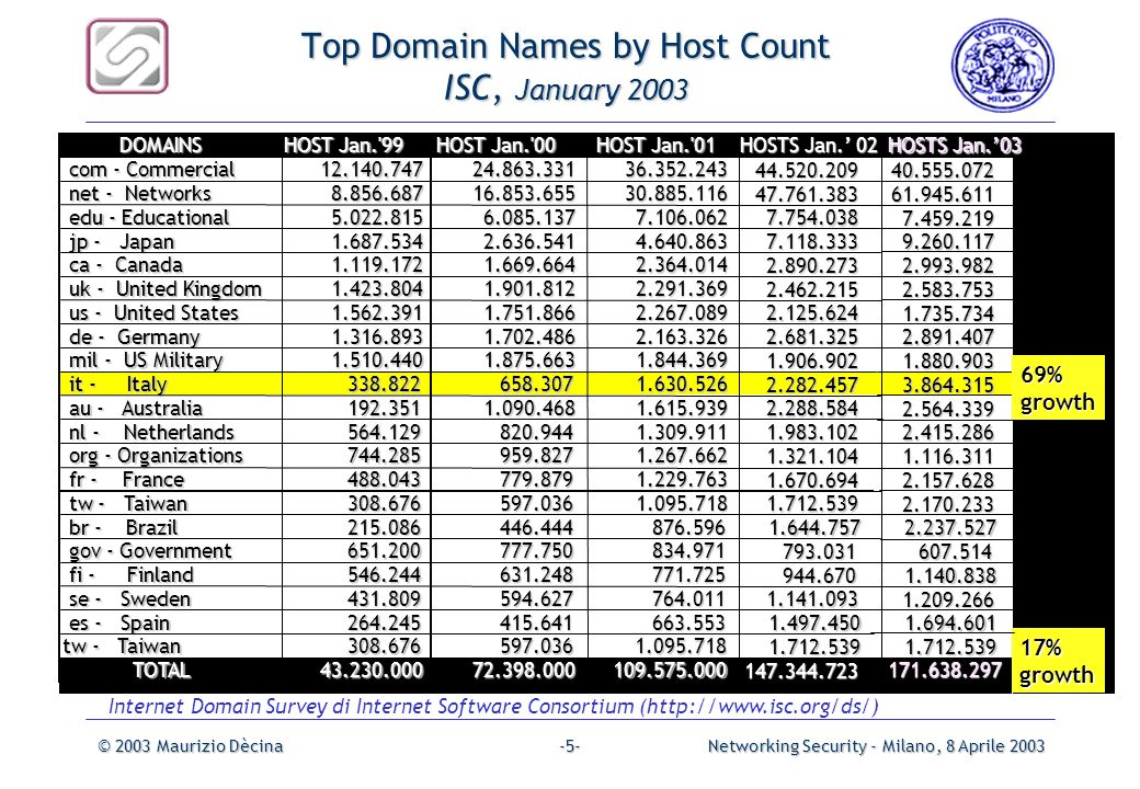 © 2003 Maurizio DècinaNetworking Security - Milano, 8 Aprile 2003-4--4- Internet Domain Survey Host Count January 2003, ISC Jan 2003 - Total Host Coun
