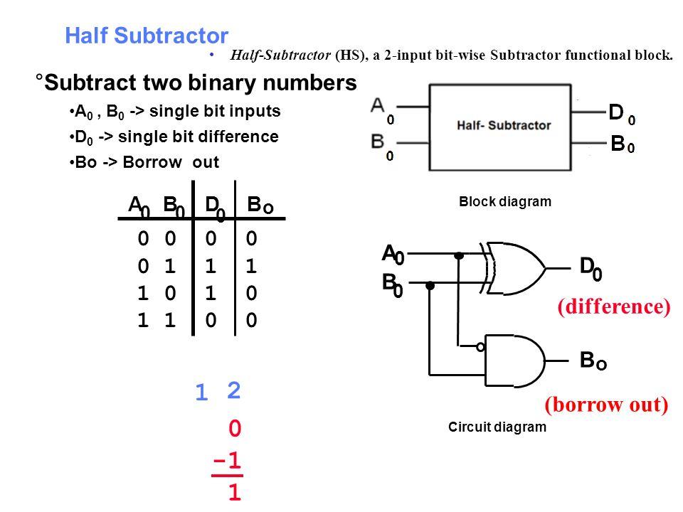 Half Subtractor BABD 00 0 o 0 0 0 1 1 1 1 0 1 1 0 0 A 0 B 0 D 0 B o 0 1 2 1 Block diagram Circuit diagram °Subtract two binary numbers A 0, B 0 -> sin