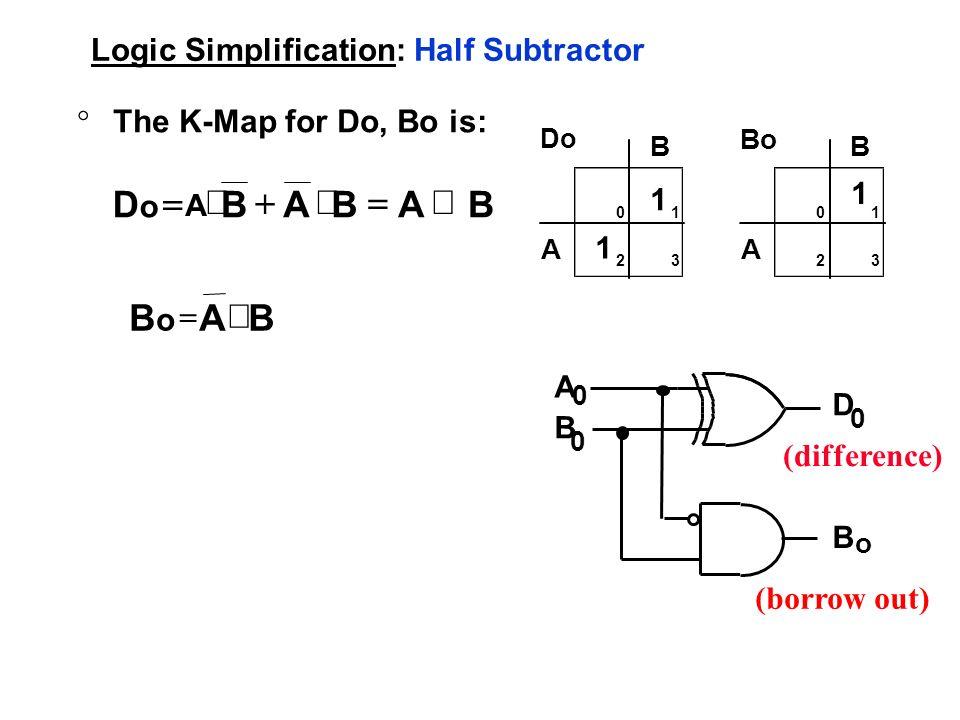 Logic Simplification: Half Subtractor °The K-Map for Do, Bo is: B A 01 32 1 1 Do B A 01 32 1 Bo BABABDoDo B ABoBo A 0 B 0 D 0 B o A (borrow out) (diff