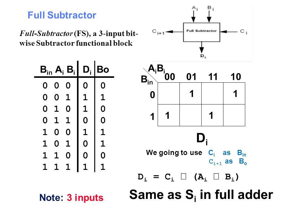 Full Subtractor 0 0 0 0 0 0 0 1 1 1 0 1 0 1 0 0 1 1 0 0 1 0 0 1 1 1 0 1 0 1 1 1 0 0 0 1 1 1 1 1 B in A i B i D i Bo 11 11 B in AiBiAiBi 00011110 0 1 D