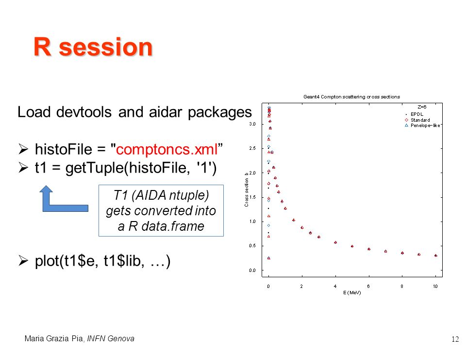 Maria Grazia Pia, INFN Genova 12 R session Load devtools and aidar packages histoFile = comptoncs.xml t1 = getTuple(histoFile, 1 ) plot(t1$e, t1$lib, …) T1 (AIDA ntuple) gets converted into a R data.frame
