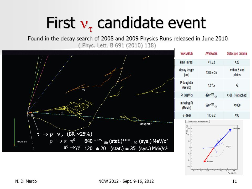 First candidate event Found in the decay search of 2008 and 2009 Physics Runs released in June 2010 ( Phys. Lett. B 691 (2010) 138). (BR ~25%) 640 +12