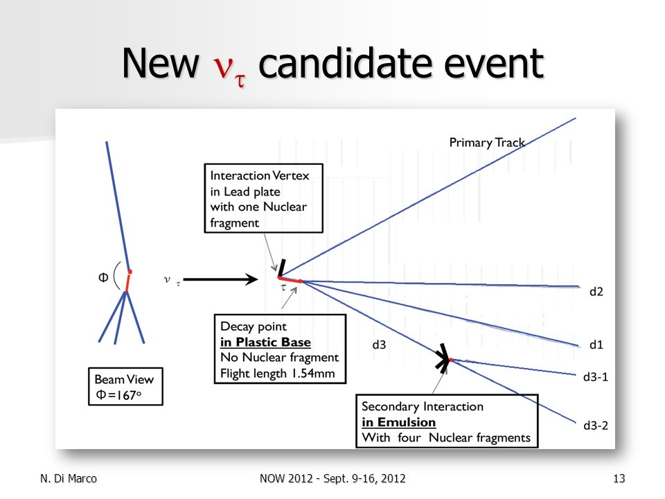 New candidate event N. Di Marco13NOW 2012 - Sept. 9-16, 2012