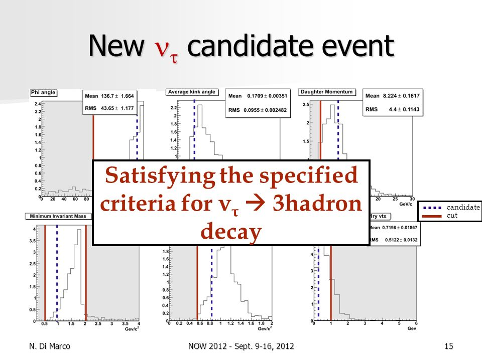 New candidate event Satisfying the specified criteria for ν τ 3hadron decay candidate cut N. Di Marco15NOW 2012 - Sept. 9-16, 2012