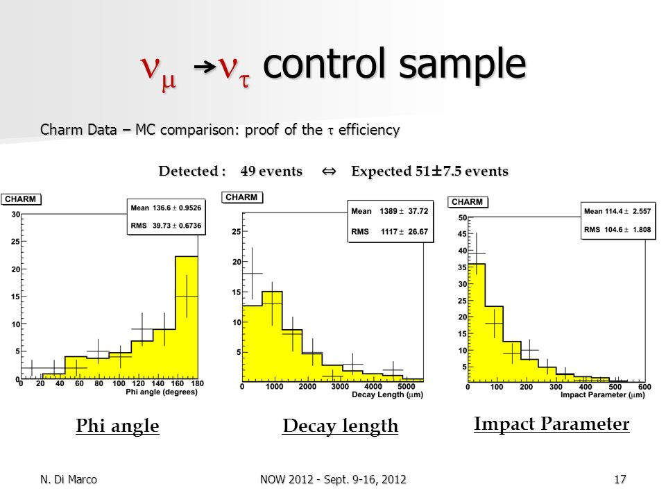 control sample control sample Charm Data – MC comparison: proof of the efficiency Detected : 49 events Expected 51±7.5 events Phi angleDecay length Im