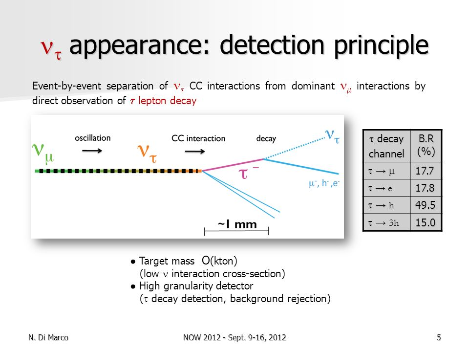 appearance: detection principle appearance: detection principle Target mass O (kton) (low interaction cross-section) High granularity detector ( decay