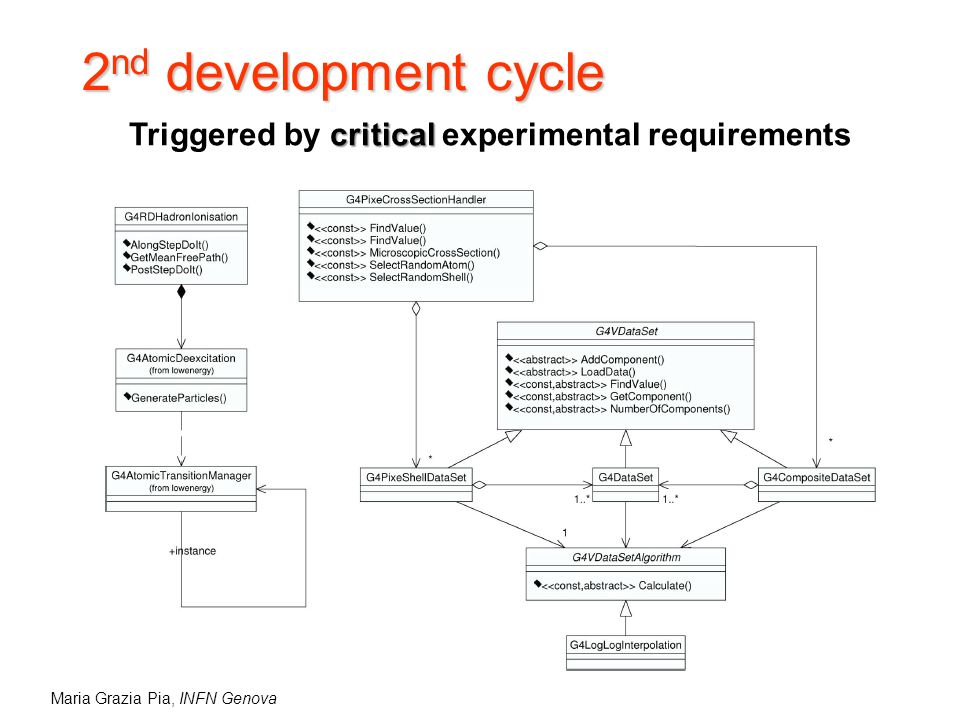 Maria Grazia Pia, INFN Genova 2 nd development cycle critical Triggered by critical experimental requirements