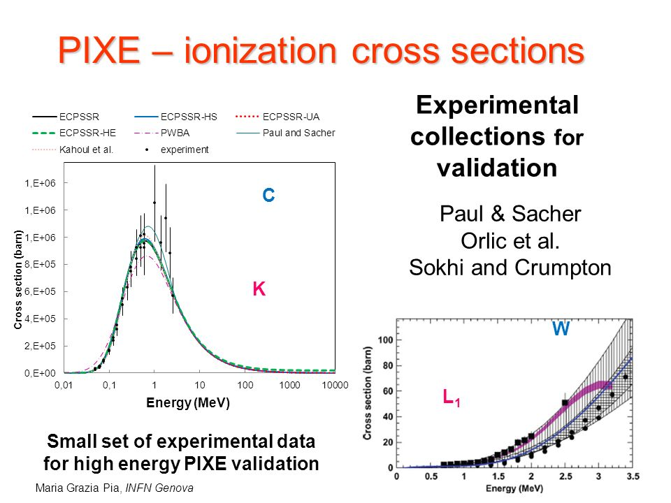 Maria Grazia Pia, INFN Genova PIXE – ionization cross sections Experimental collections for validation Paul & Sacher Orlic et al.