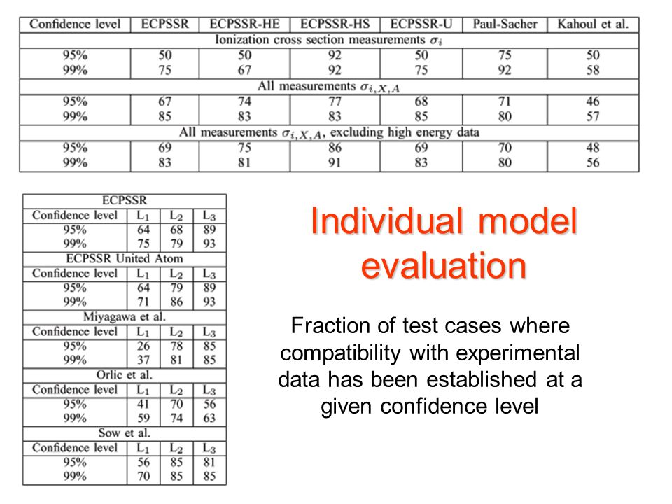 Maria Grazia Pia, INFN Genova Individual model evaluation Fraction of test cases where compatibility with experimental data has been established at a given confidence level