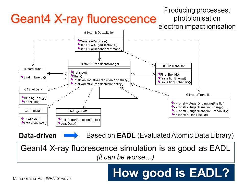 Maria Grazia Pia, INFN Genova Geant4 X-ray fluorescence Data-driven Based on EADL (Evaluated Atomic Data Library) Producing processes: photoionisation electron impact ionisation Geant4 X-ray fluorescence simulation is as good as EADL (it can be worse…) How good is EADL
