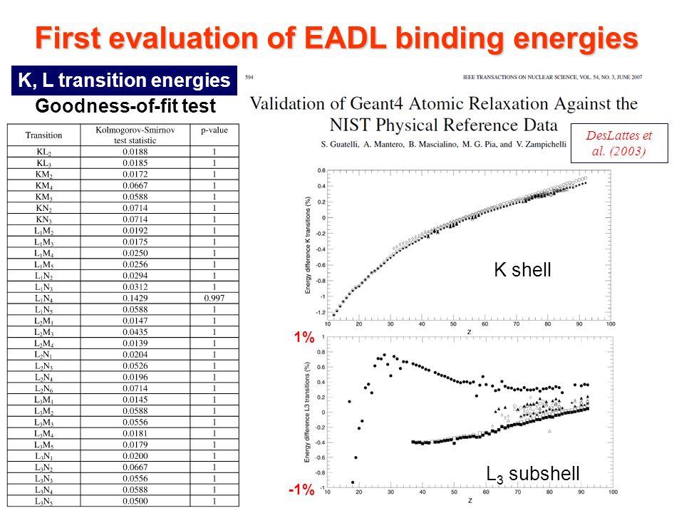 Maria Grazia Pia, INFN Genova First evaluation of EADL binding energies DesLattes et al.