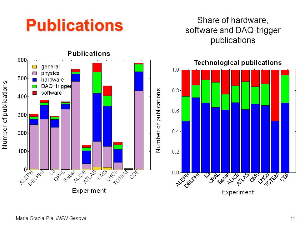 Maria Grazia Pia, INFN Genova 12 Publications Share of hardware, software and DAQ-trigger publications