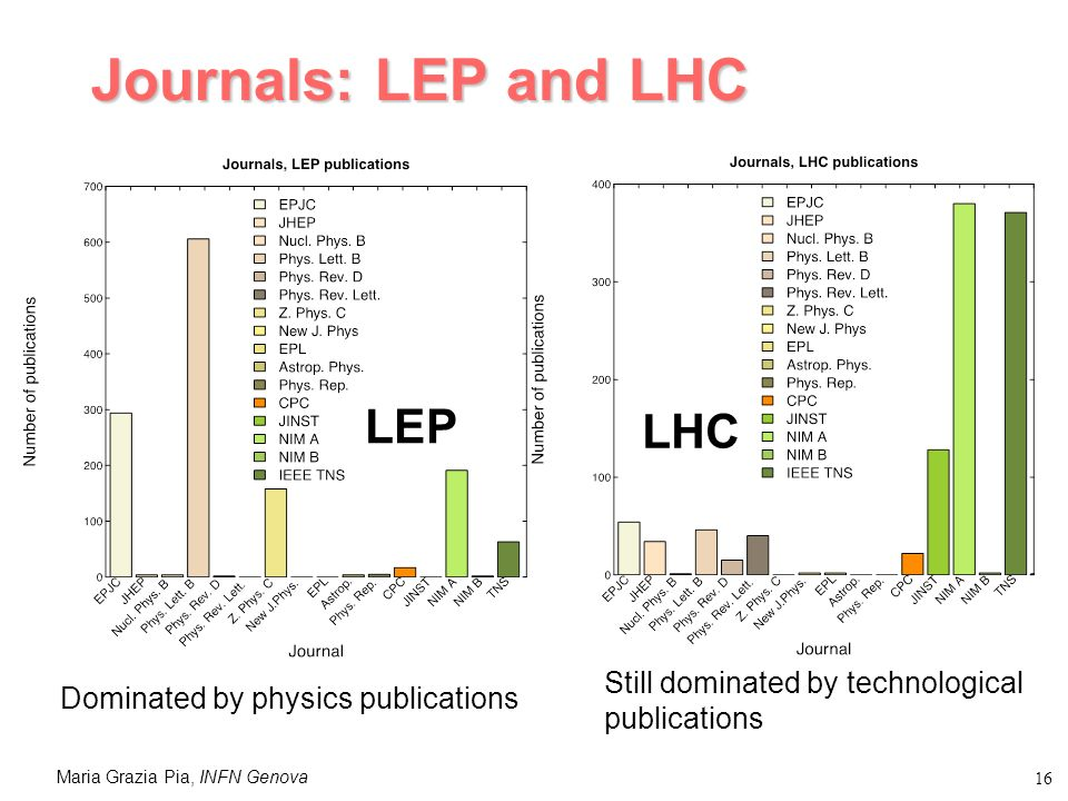 Maria Grazia Pia, INFN Genova 16 Journals: LEP and LHC Still dominated by technological publications LHC LEP Dominated by physics publications