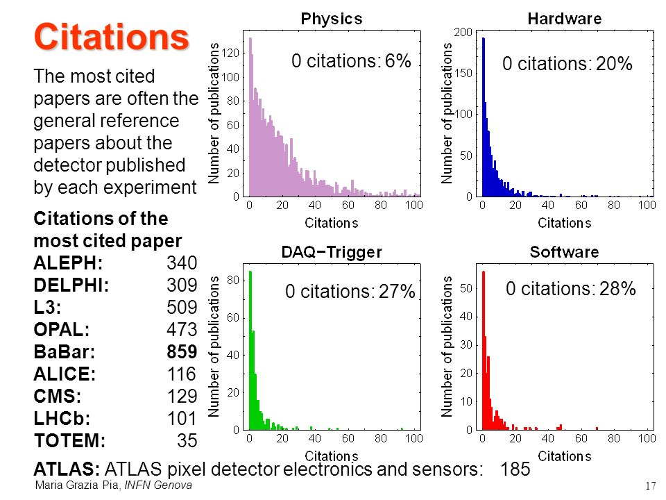 Maria Grazia Pia, INFN Genova 17 Citations The most cited papers are often the general reference papers about the detector published by each experiment Citations of the most cited paper ALEPH: 340 DELPHI: 309 L3: 509 OPAL: 473 BaBar: 859 ALICE: 116 CMS:129 LHCb:101 TOTEM: 35 ATLAS: ATLAS pixel detector electronics and sensors: 185 0 citations: 6% 0 citations: 20% 0 citations: 27% 0 citations: 28%