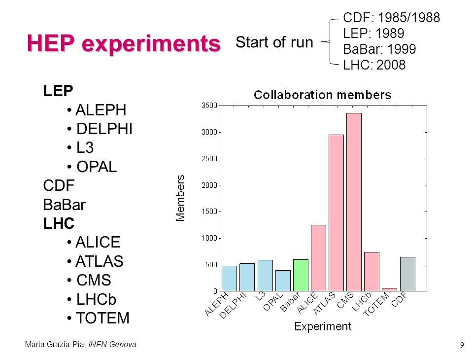 Maria Grazia Pia, INFN Genova 9 HEP experiments LEP ALEPH DELPHI L3 OPAL CDF BaBar LHC ALICE ATLAS CMS LHCb TOTEM CDF: 1985/1988 LEP: 1989 BaBar: 1999 LHC: 2008 Start of run