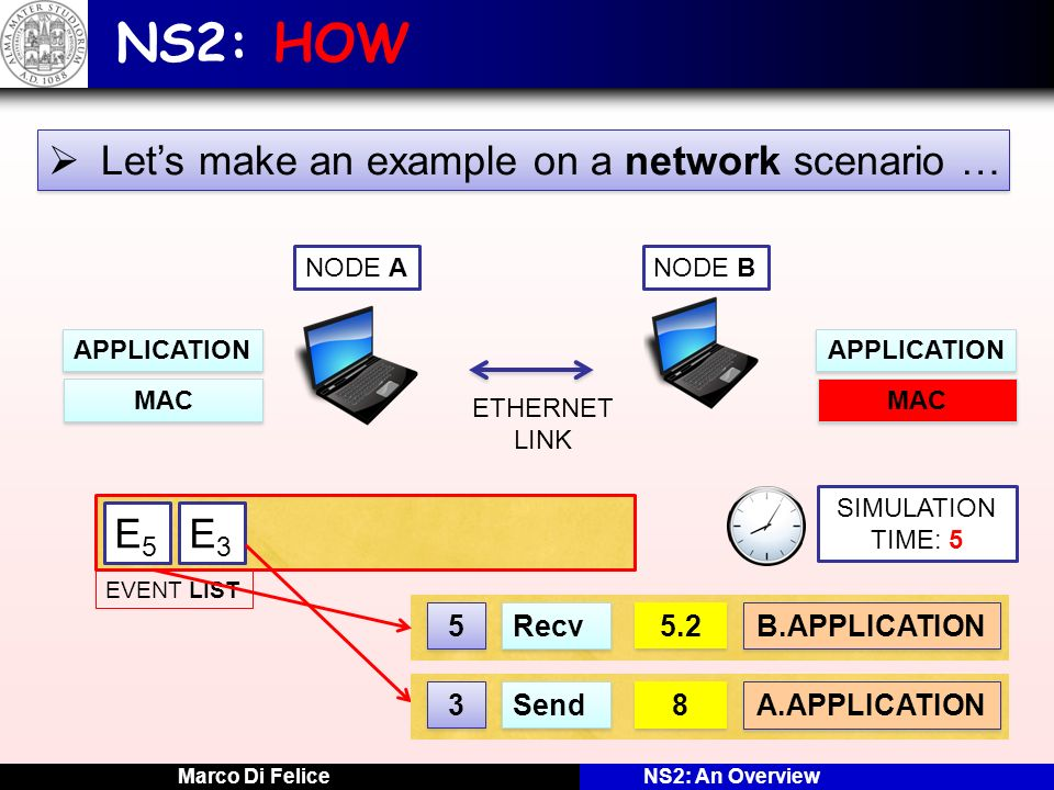 Marco Di FeliceNS2: An Overview NS2: HOW Lets make an example on a network scenario … NODE ANODE B APPLICATION MAC APPLICATION MAC ETHERNET LINK SIMUL