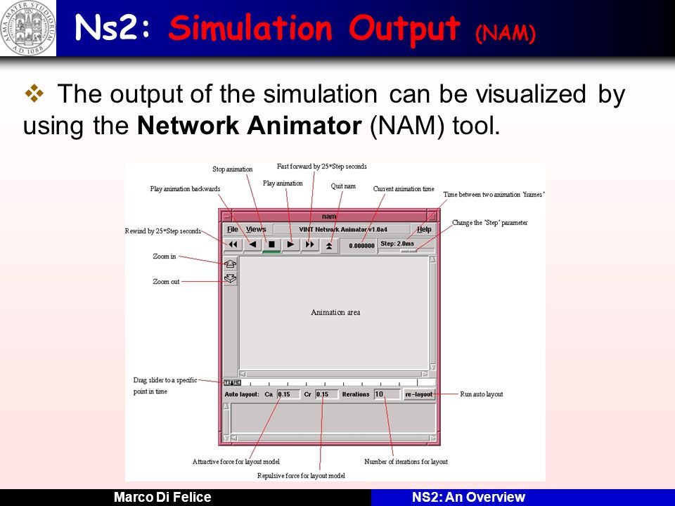 Marco Di FeliceNS2: An Overview Ns2: Simulation Output (NAM) The output of the simulation can be visualized by using the Network Animator (NAM) tool.