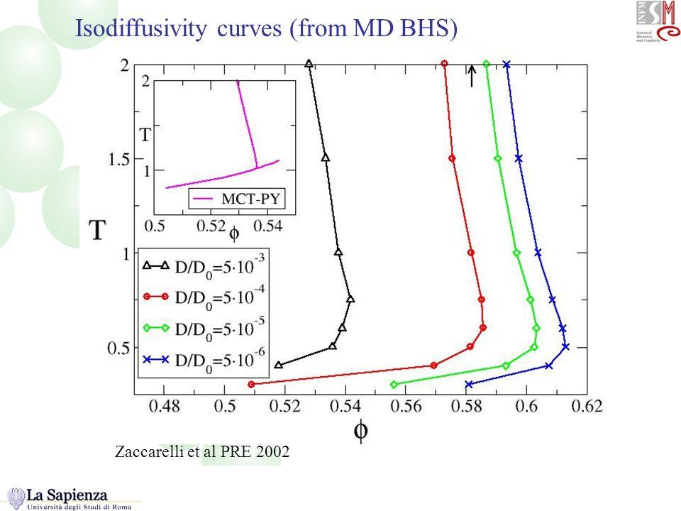 Isodiffusivity Isodiffusivity curves (from MD BHS) Zaccarelli et al PRE 2002
