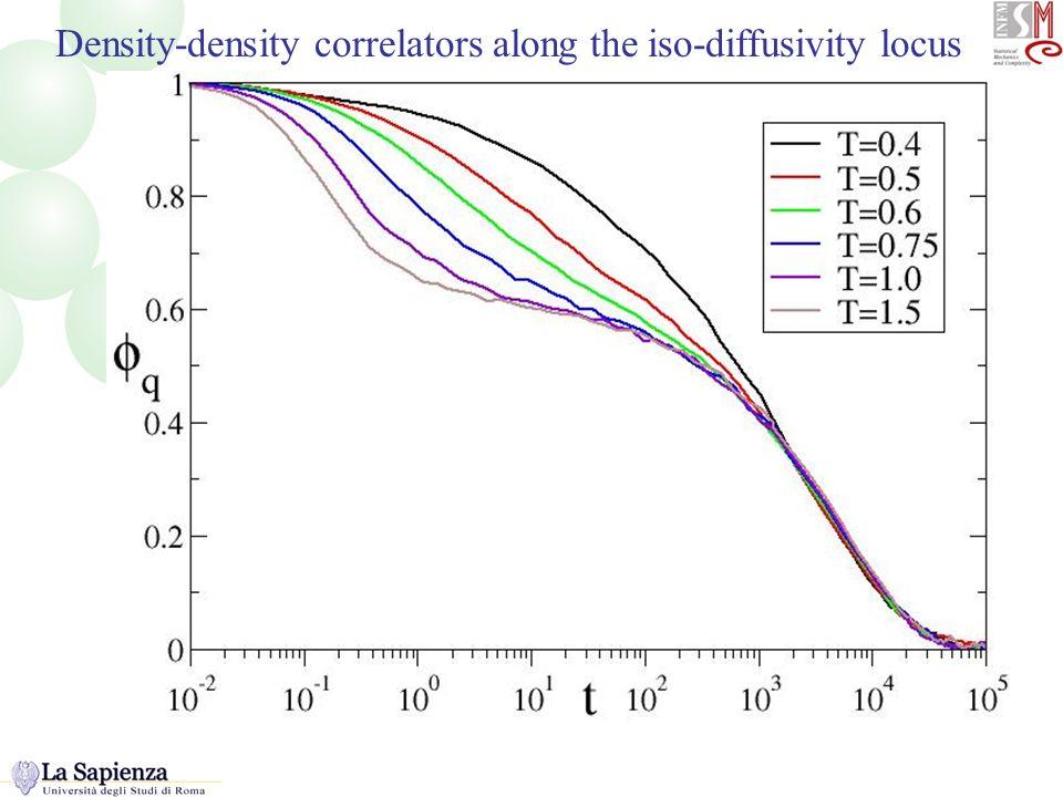 Correlatori lungo la linea Density-density correlators along the iso-diffusivity locus