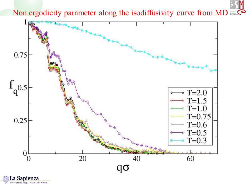 Non-ergodicity factor Non ergodicity parameter along the isodiffusivity curve from MD
