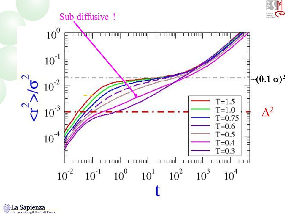 Sub diffusive ! ~(0.1 ) 2 R2 lungo la linea