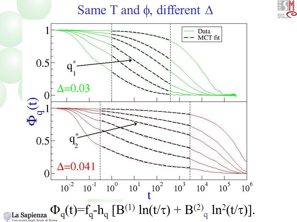 q (t)=f q -h q [B (1) ln(t/ ) + B (2) q ln 2 (t/ )]. Phi(t) Same T and, different