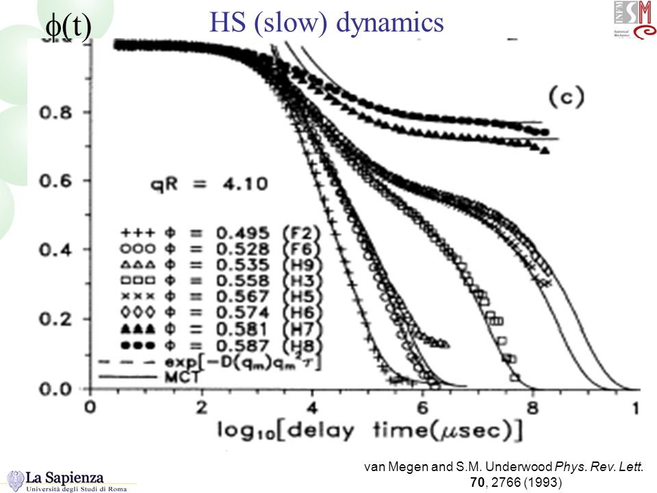van Megen and S.M. Underwood Phys. Rev. Lett. 70, 2766 (1993) HS e MCT (t) HS (slow) dynamics