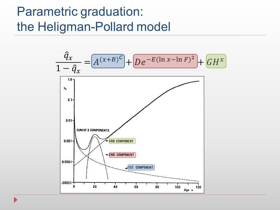 Parametric graduation: the Heligman-Pollard model