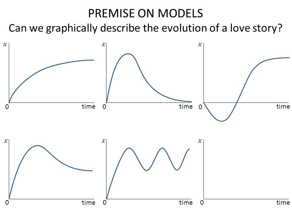 PREMISE ON MODELS Can we graphically describe the evolution of a love story? time 0 0 0 0 0 0
