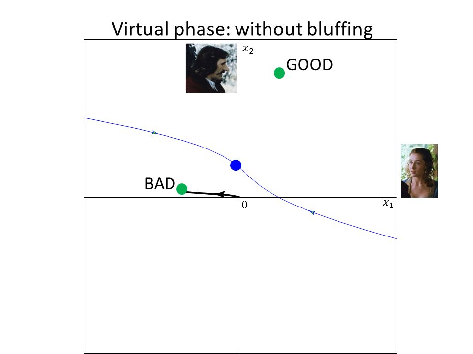 Virtual phase: without bluffing 0 BAD GOOD