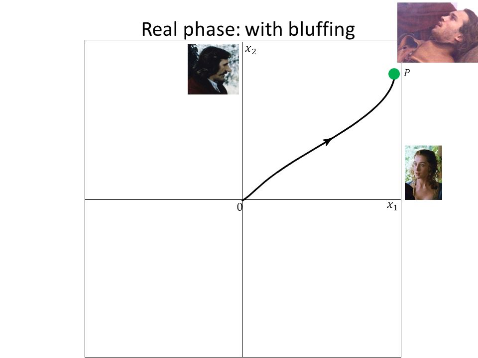 Real phase: with bluffing 0