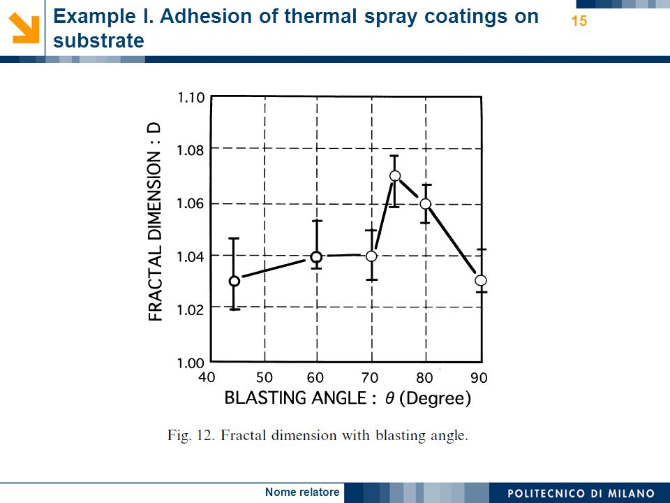Nome relatore 15 Example I. Adhesion of thermal spray coatings on substrate