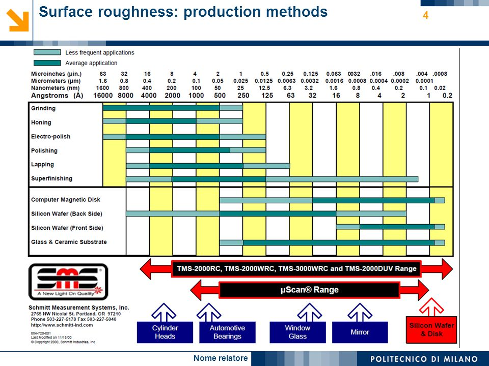 Nome relatore 4 Surface roughness: production methods