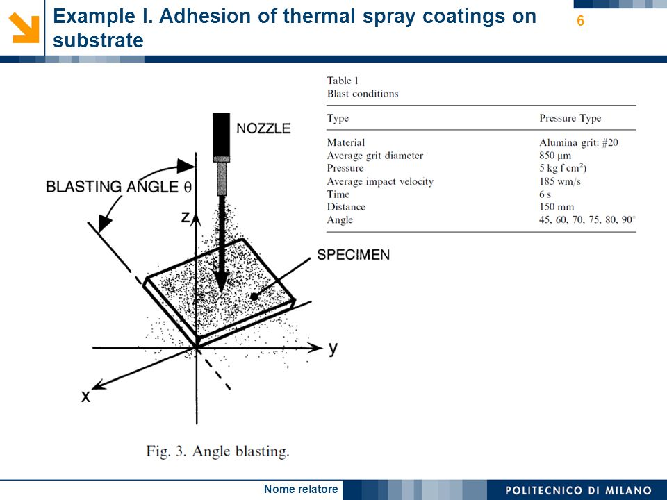 Nome relatore 6 Example I. Adhesion of thermal spray coatings on substrate