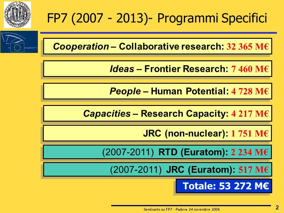 Seminario su FP7 - Padova 24 novembre 2006 2 Cooperation – Collaborative research: 32 365 M People – Human Potential: 4 728 M (2007-2011) JRC (Euratom): 517 M Ideas – Frontier Research: 7 460 M Capacities – Research Capacity: 4 217 M (2007-2011) RTD (Euratom): 2 234 M FP7 (2007 - 2013)- Programmi Specifici JRC (non-nuclear): 1 751 M Totale: 53 272 M